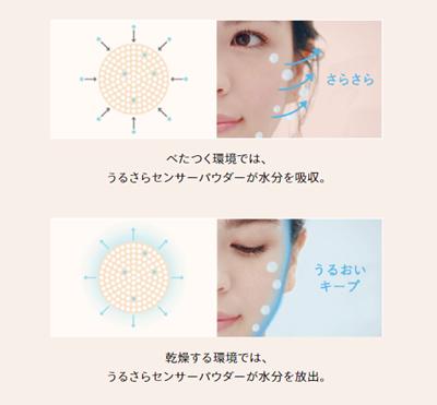 資生堂マキアージュ ドラマティックスキンセンサーベースのスキンケア機能について